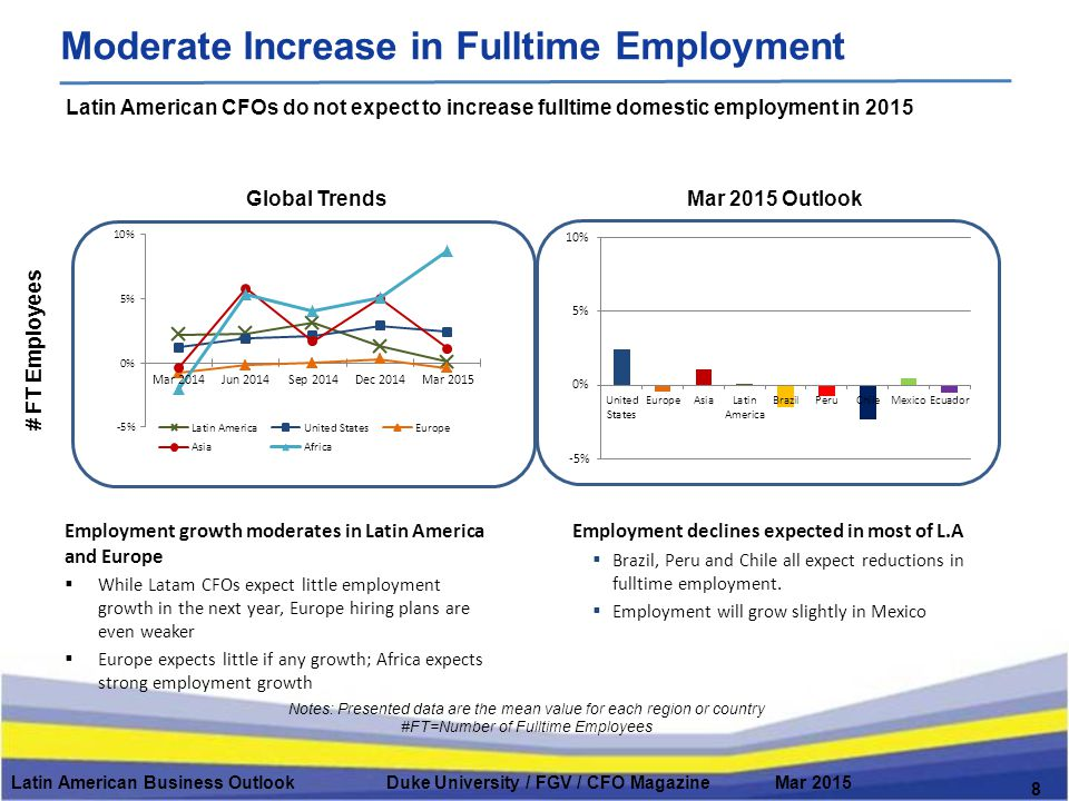 Global Trends # FT Employees Mar 2015 Outlook Latin American Business Outlook Duke University / FGV / CFO Magazine Mar 2015 8 Moderate Increase in Fulltime Employment Notes: Presented data are the mean value for each region or country #FT=Number of Fulltime Employees Latin American CFOs do not expect to increase fulltime domestic employment in 2015 Employment growth moderates in Latin America and Europe  While Latam CFOs expect little employment growth in the next year, Europe hiring plans are even weaker  Europe expects little if any growth; Africa expects strong employment growth Employment declines expected in most of L.A  Brazil, Peru and Chile all expect reductions in fulltime employment.