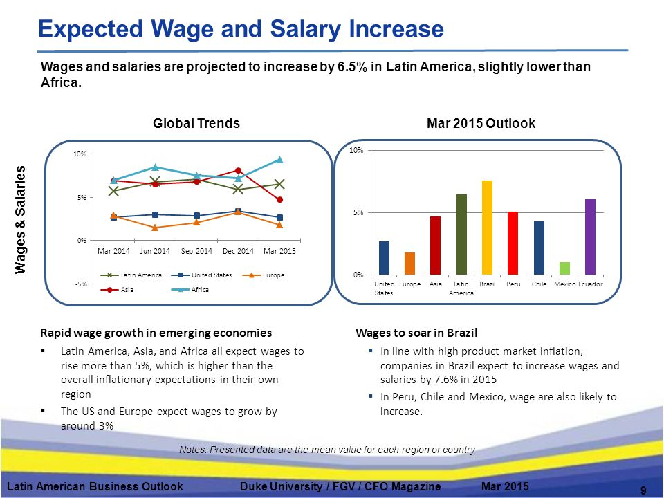 Global Trends Wages & Salaries Mar 2015 Outlook Latin American Business Outlook Duke University / FGV / CFO Magazine Mar 2015 9 Expected Wage and Salary Increase Notes: Presented data are the mean value for each region or country Wages and salaries are projected to increase by 6.5% in Latin America, slightly lower than Africa.