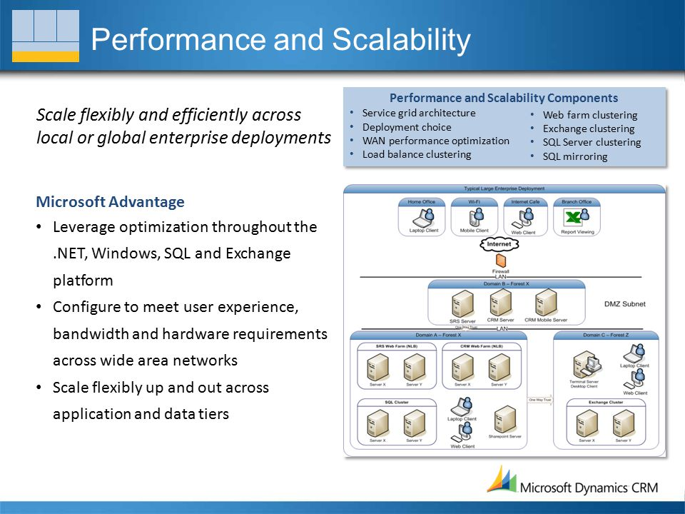 Performance and Scalability Scale flexibly and efficiently across local or global enterprise deployments Microsoft Advantage Leverage optimization throughout the.NET, Windows, SQL and Exchange platform Configure to meet user experience, bandwidth and hardware requirements across wide area networks Scale flexibly up and out across application and data tiers Performance and Scalability Components Service grid architecture Deployment choice WAN performance optimization Load balance clustering Web farm clustering Exchange clustering SQL Server clustering SQL mirroring