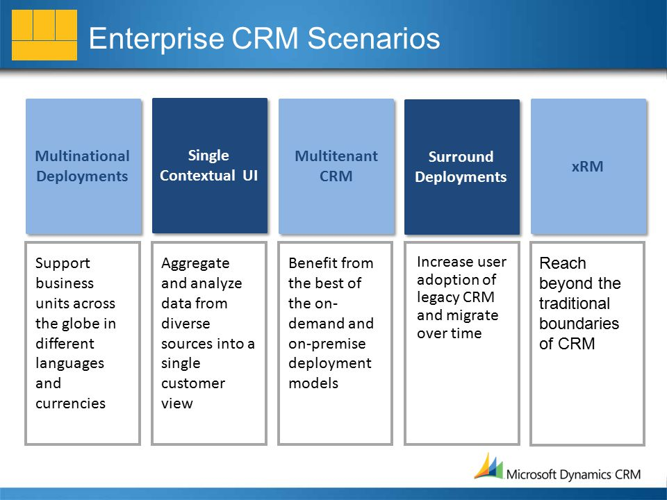 Enterprise CRM Scenarios Multinational Deployments Single Contextual UI Multitenant CRM Surround Deployments xRM Support business units across the globe in different languages and currencies Aggregate and analyze data from diverse sources into a single customer view Benefit from the best of the on- demand and on-premise deployment models Increase user adoption of legacy CRM and migrate over time Reach beyond the traditional boundaries of CRM