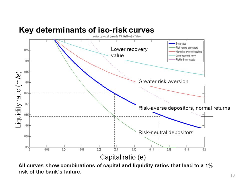 Key determinants of iso-risk curves 10 Capital ratio (e) Liquidity ratio (m/s) Risk-averse depositors, normal returns Lower recovery value Risk-neutra