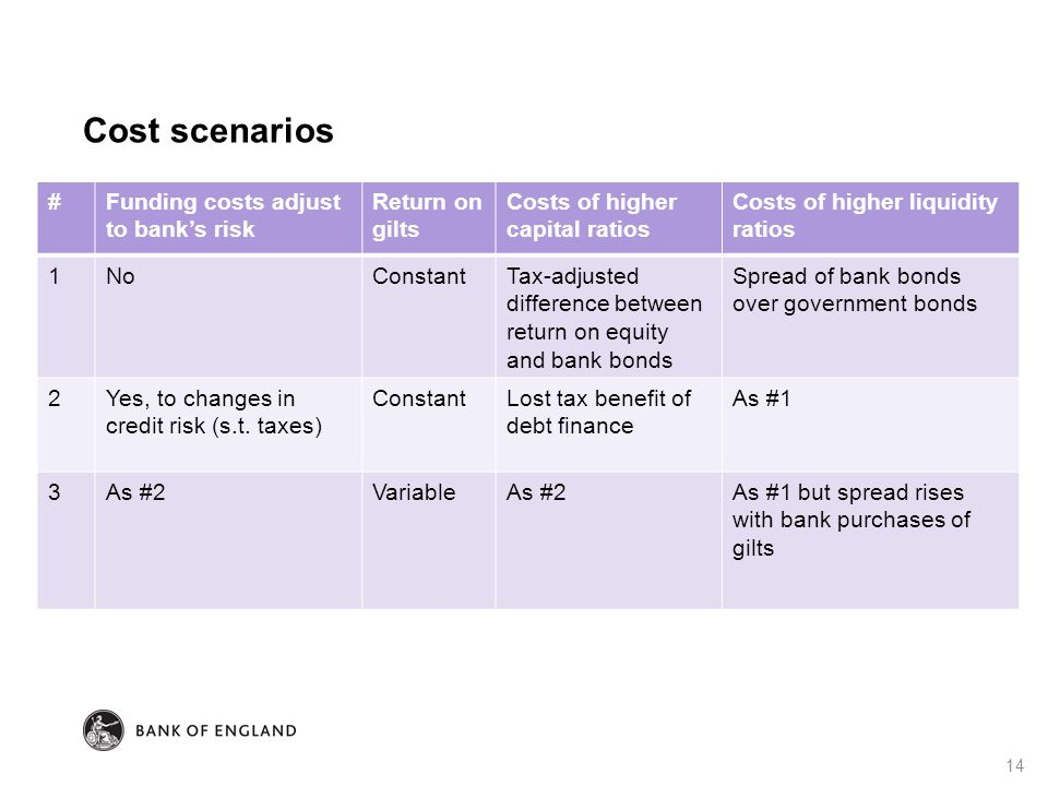 Cost scenarios 14 #Funding costs adjust to bank's risk Return on gilts Costs of higher capital ratios Costs of higher liquidity ratios 1NoConstantTax-adjusted difference between return on equity and bank bonds Spread of bank bonds over government bonds 2Yes, to changes in credit risk (s.t.