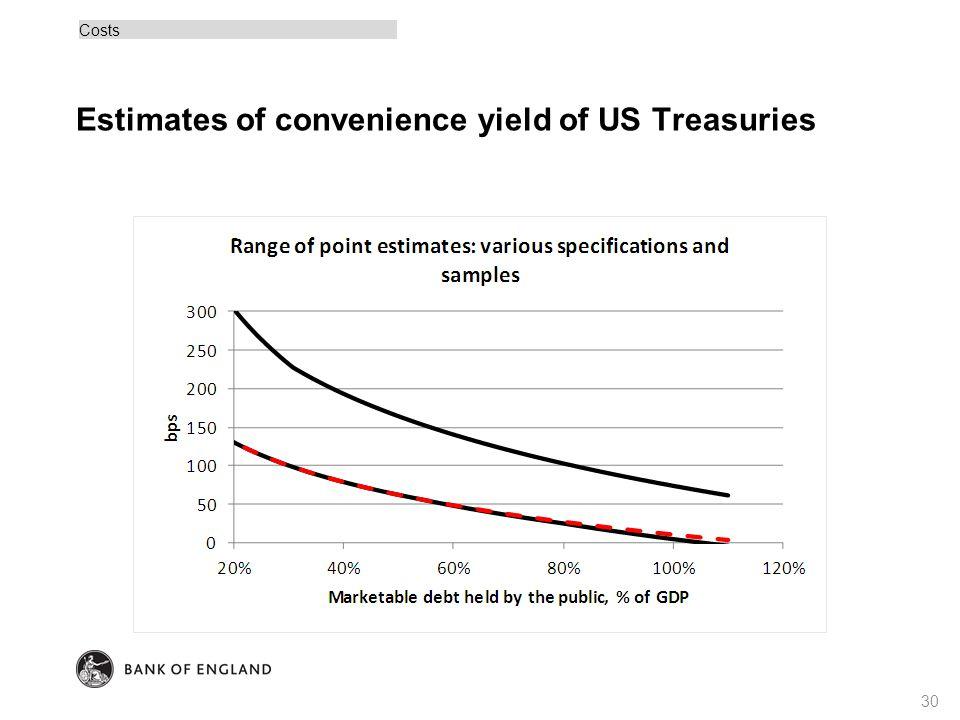 Estimates of convenience yield of US Treasuries Costs 30