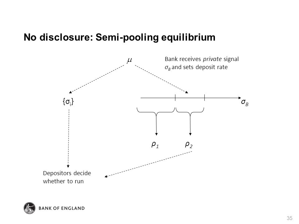 No disclosure: Semi-pooling equilibrium 35 σBσB ρ1ρ1 ρ2ρ2 {σ i } Depositors decide whether to run  Bank receives private signal σ B and sets deposit