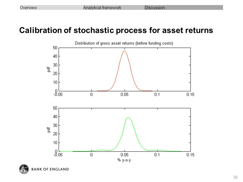 Calibration of stochastic process for asset returns 38 OverviewAnalytical frameworkDiscussion