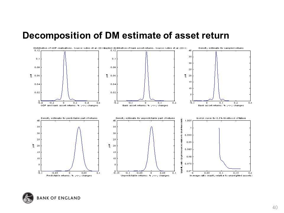 Decomposition of DM estimate of asset return 40