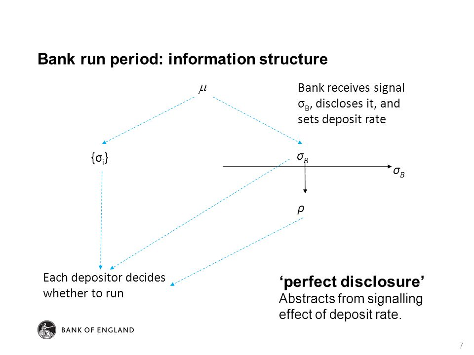 Bank run period: information structure 7 σBσB ρ {σ i } Each depositor decides whether to run  Bank receives signal σ B, discloses it, and sets deposi
