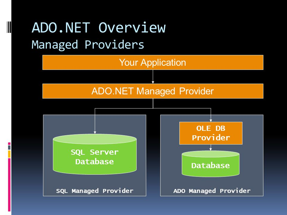 ADO.NET Overview Managed Providers SQL Managed Provider SQL Server Database ADO.NET Managed Provider ADO Managed Provider OLE DB Provider Database Your Application