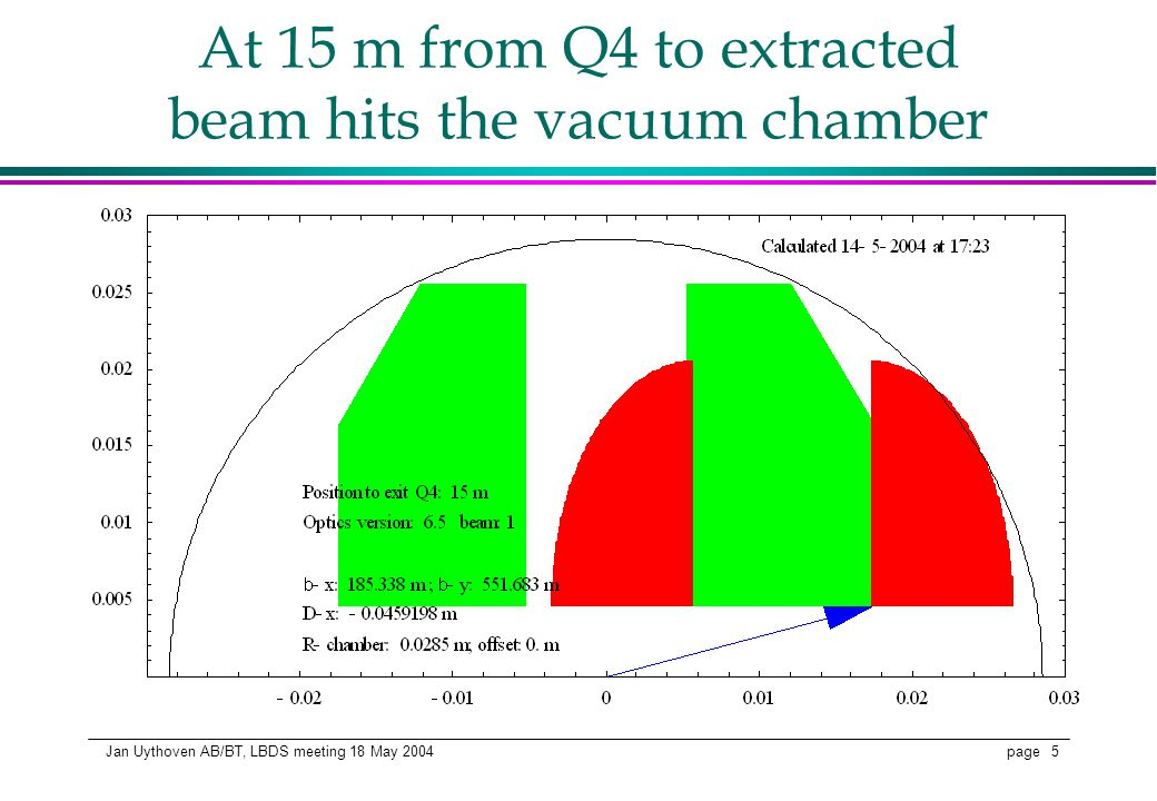 page 5 Jan Uythoven AB/BT, LBDS meeting 18 May 2004 At 15 m from Q4 to extracted beam hits the vacuum chamber