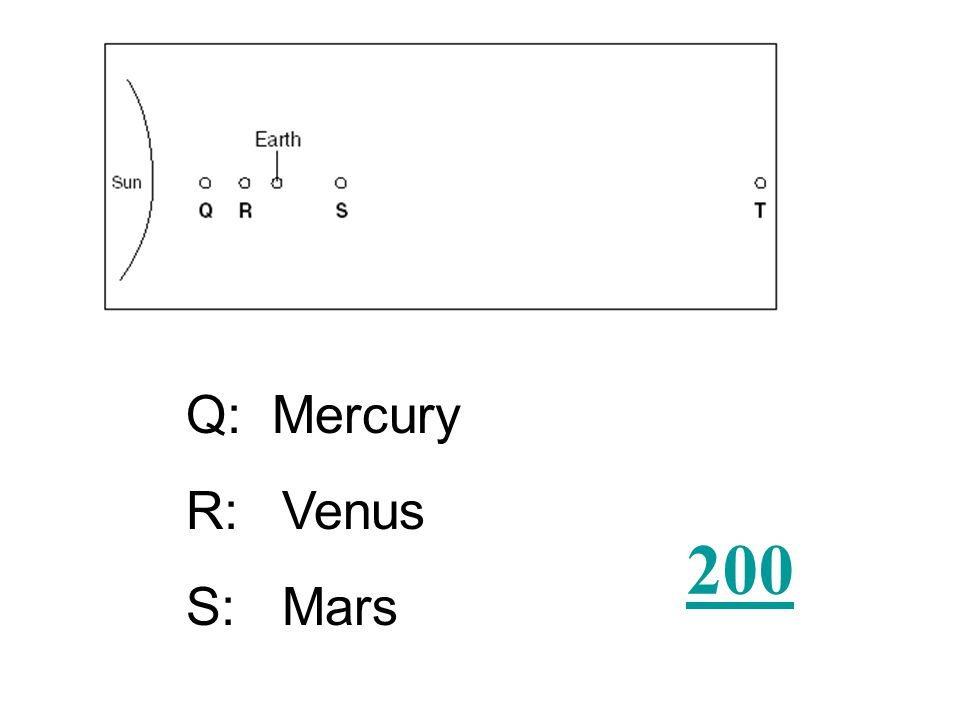 Which letter does Mercury, Venus, and Mars represent?