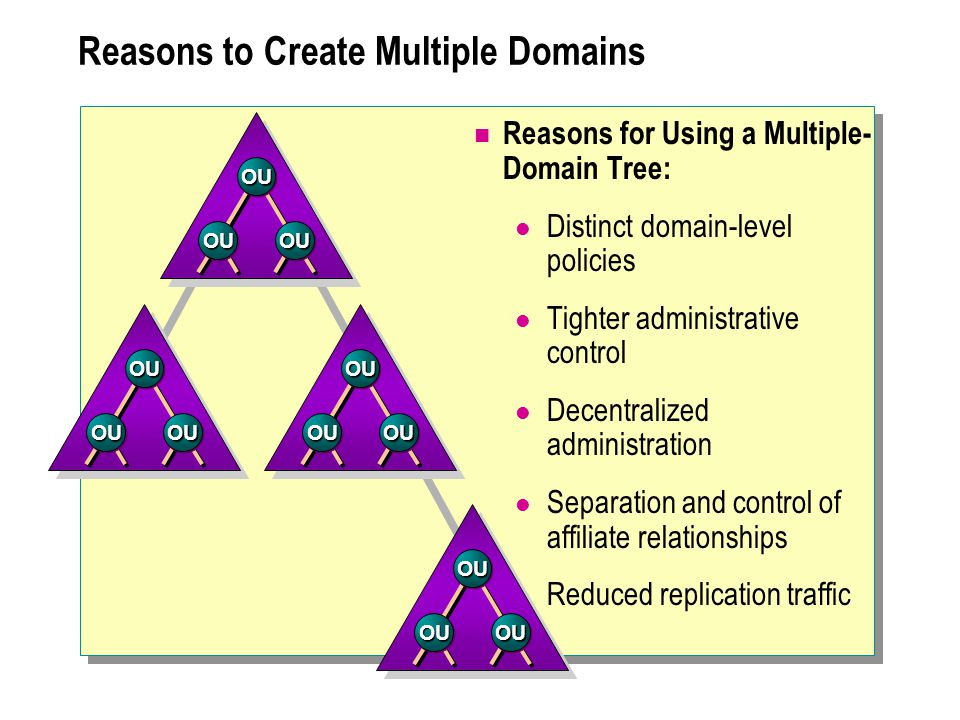 Reasons to Create Multiple Domains Reasons for Using a Multiple- Domain Tree: Distinct domain-level policies Tighter administrative control Decentralized administration Separation and control of affiliate relationships Reduced replication traffic OUOU OUOUOUOU OUOU OUOUOUOU OUOU OUOUOUOU OUOU OUOUOUOU