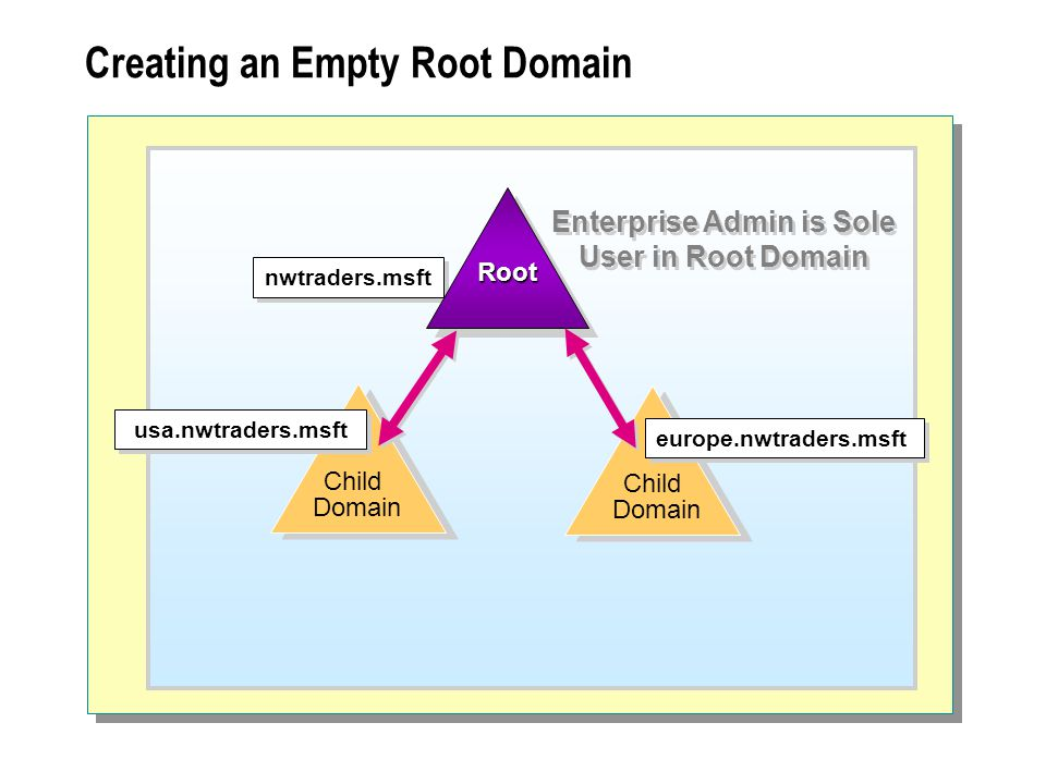 Creating an Empty Root Domain Child Domain nwtraders.msft usa.nwtraders.msft Child Domain europe.nwtraders.msft RootRoot Enterprise Admin is Sole User in Root Domain
