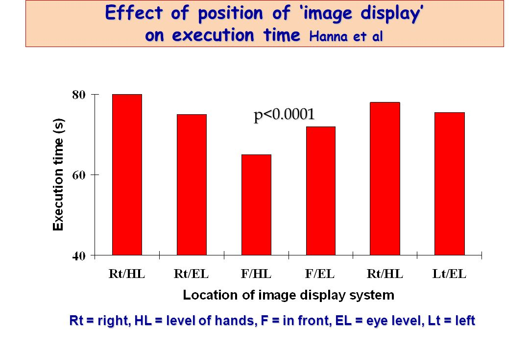 Effect of position of 'image display' on execution time Hanna et al p<0.0001 p<0.0001 Rt = right, HL = level of hands, F = in front, EL = eye level, Lt = left