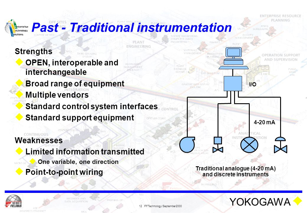 YOKOGAWA FFTechnology/September2000 12 Past - Traditional instrumentation Strengths  OPEN, interoperable and interchangeable  Broad range of equipme