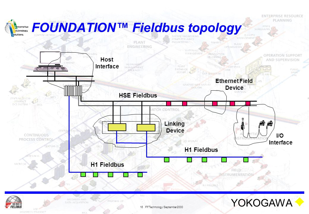 YOKOGAWA FFTechnology/September2000 16 FOUNDATION™ Fieldbus topology HSE Fieldbus I/O Interface Ethernet Field Device Linking Device Host Interface H1