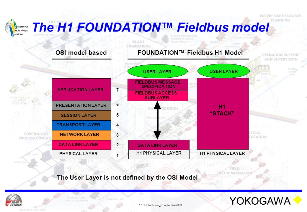 YOKOGAWA FFTechnology/September2000 17 The H1 FOUNDATION™ Fieldbus model TRANSPORT LAYER SESSION LAYER PRESENTATION LAYER APPLICATION LAYER PHYSICAL L