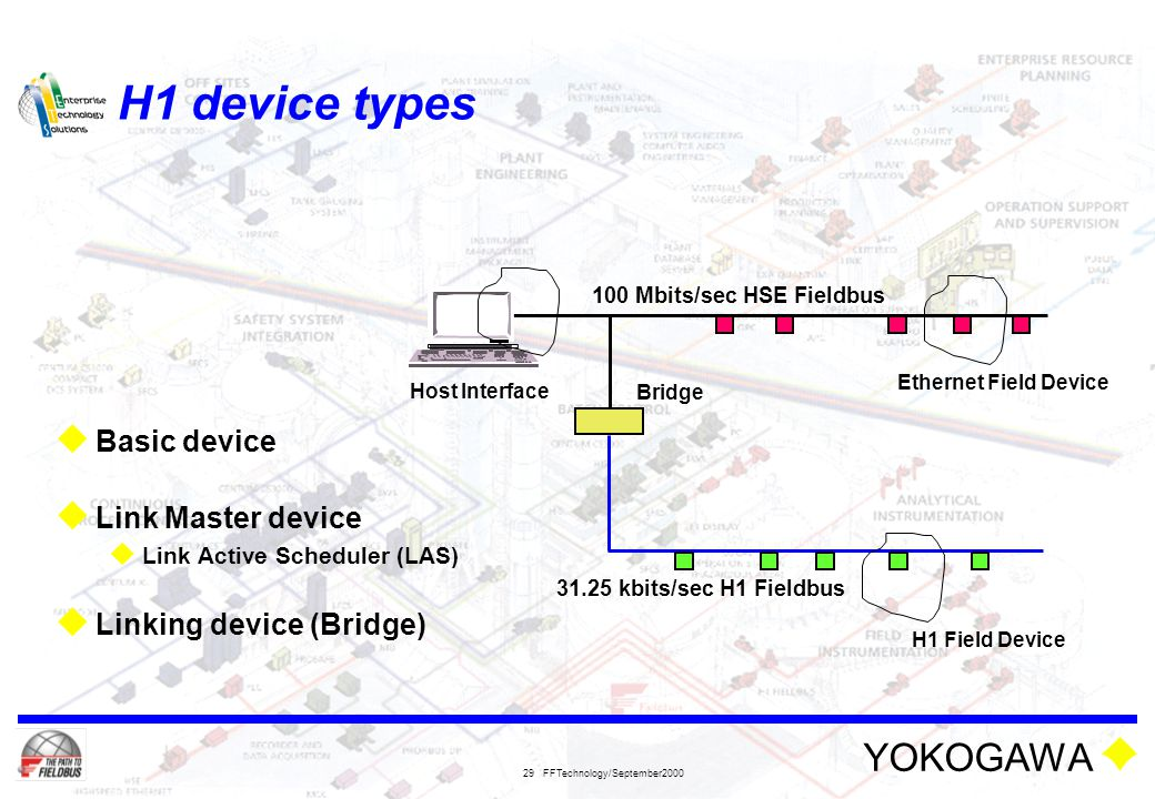 YOKOGAWA FFTechnology/September2000 29 H1 device types  Basic device  Link Master device  Link Active Scheduler (LAS)  Linking device (Bridge) 100