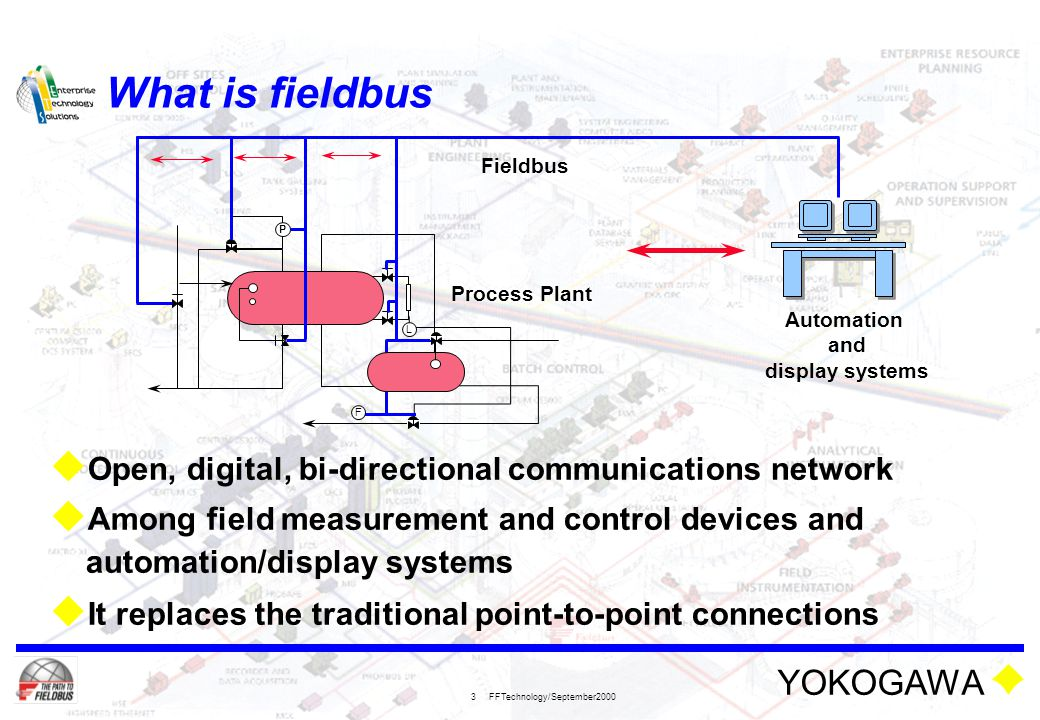 YOKOGAWA FFTechnology/September2000 64 HSE Function Block execution scheduling  Precise timing of block execution - cyclic  Function Block communication over the bus is immediate Request/Response Communication (unscheduled) Scheduled Function Block communication LAS macro-cycle AI AO PID Scheduled Function Block execution
