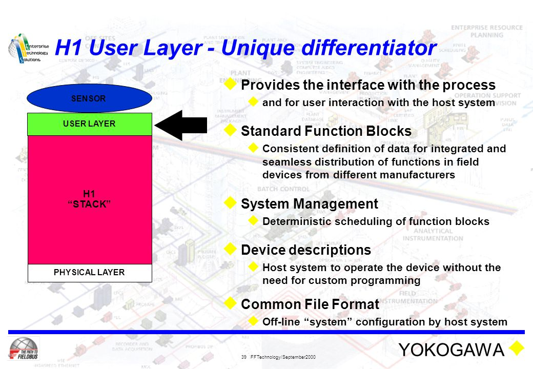 YOKOGAWA FFTechnology/September2000 39 H1 User Layer - Unique differentiator  Provides the interface with the process  and for user interaction with