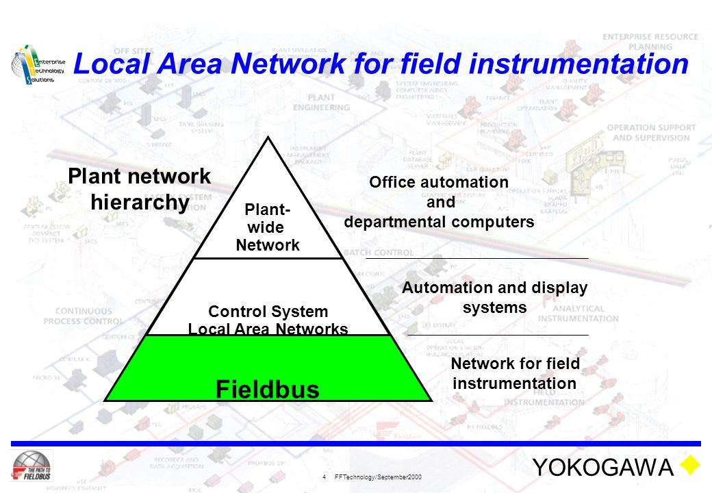 YOKOGAWA FFTechnology/September2000 4 Local Area Network for field instrumentation Office automation and departmental computers Automation and display