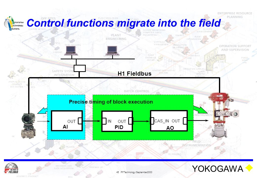 YOKOGAWA FFTechnology/September2000 45 Control functions migrate into the field PID AO IN OUT AI OUT CAS_IN OUT Precise timing of block execution H1 F