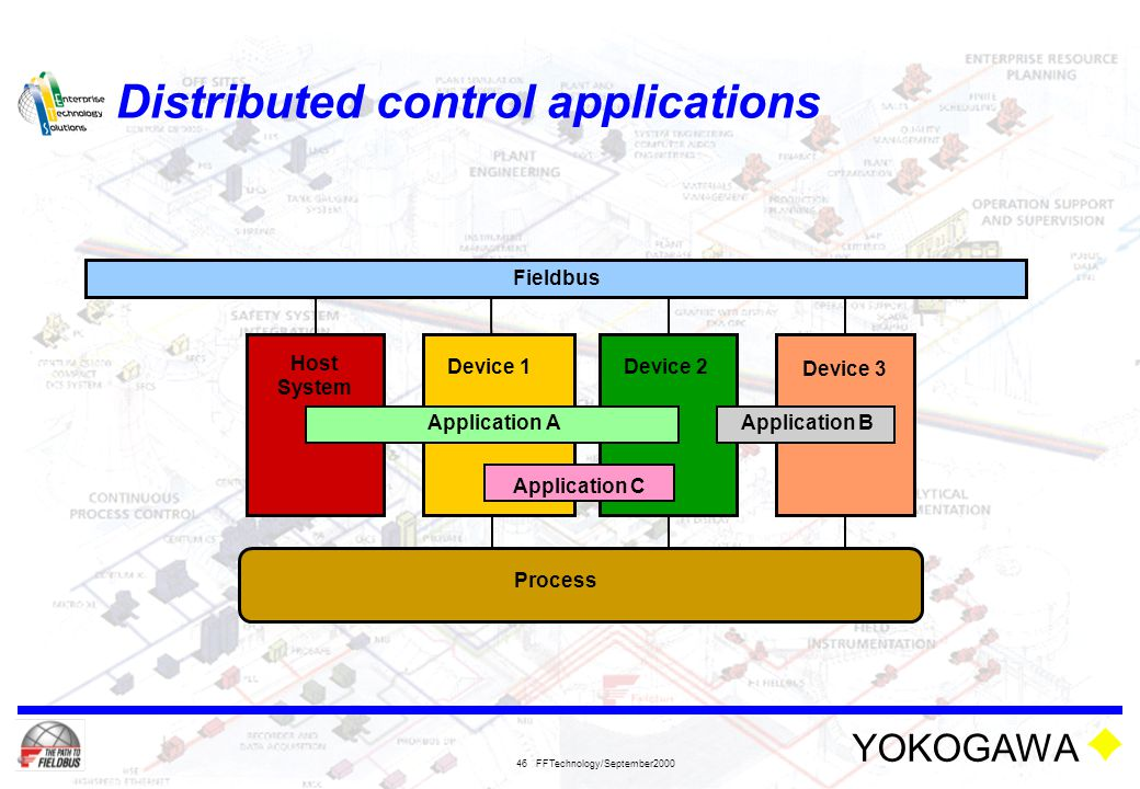 YOKOGAWA FFTechnology/September2000 46 Distributed control applications Device 3 Host System Process Device 1 2 Application A Application C Applicatio