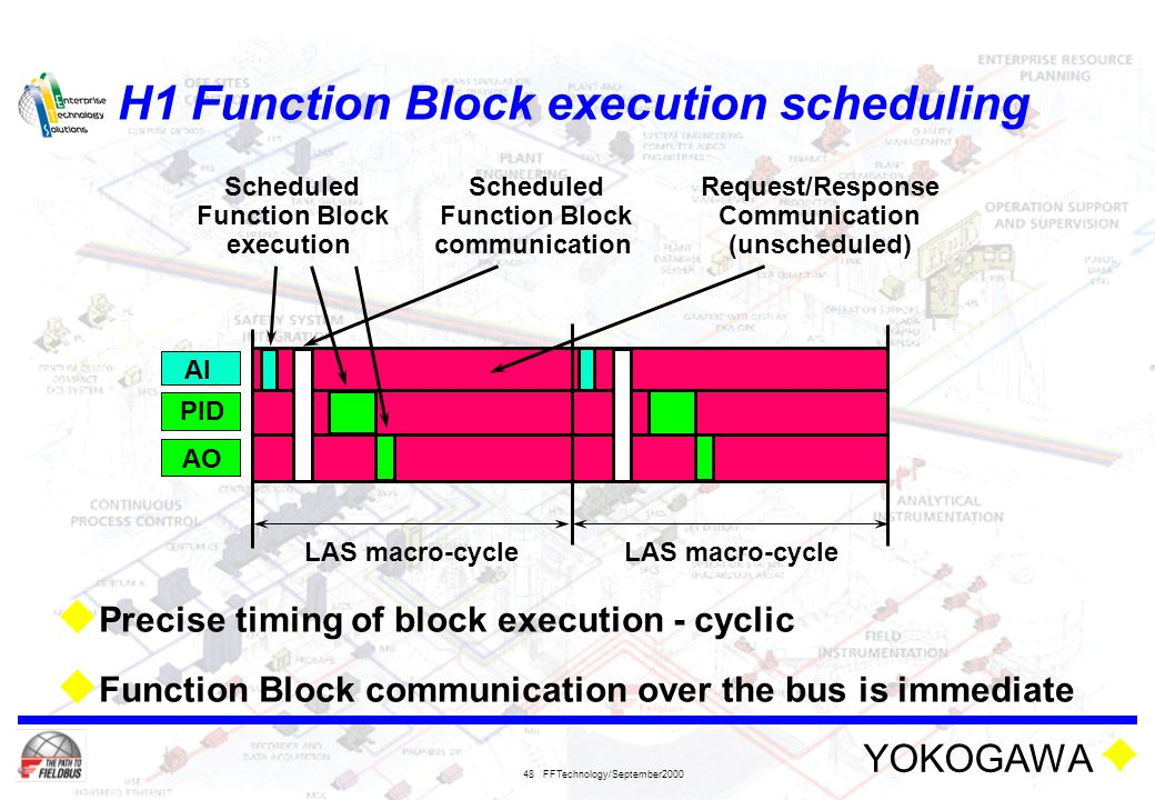 YOKOGAWA FFTechnology/September2000 48 H1 Function Block execution scheduling  Precise timing of block execution - cyclic  Function Block communicat