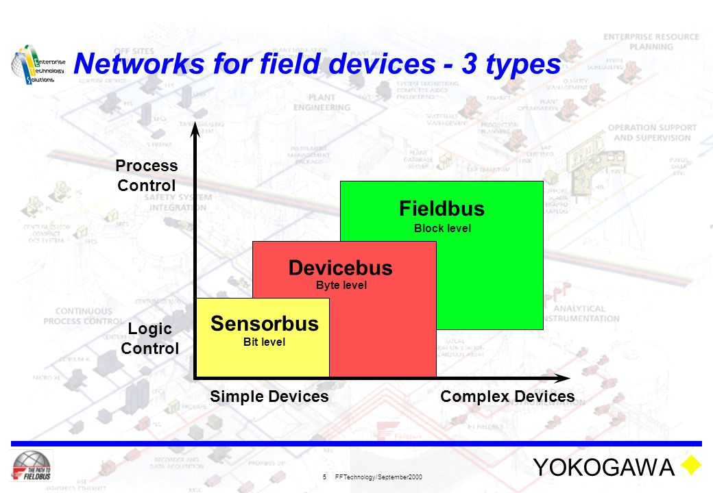 YOKOGAWA FFTechnology/September2000 5 Networks for field devices - 3 types Process Control Logic Control Simple DevicesComplex Devices Fieldbus Device