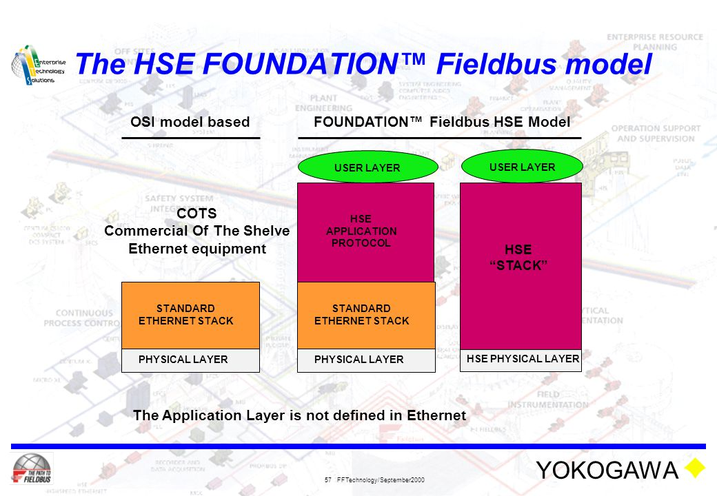 YOKOGAWA FFTechnology/September2000 57 The HSE FOUNDATION™ Fieldbus model COTS Commercial Of The Shelve Ethernet equipment STANDARD ETHERNET STACK PHY