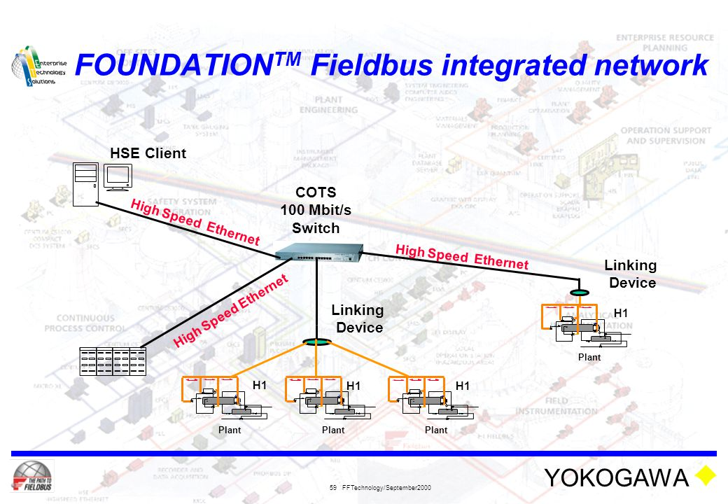 YOKOGAWA FFTechnology/September2000 59 FOUNDATION TM Fieldbus integrated network H1 P L Plant P L P L H1 P L Plant H1 HSE Client COTS 100 Mbit/s Switc