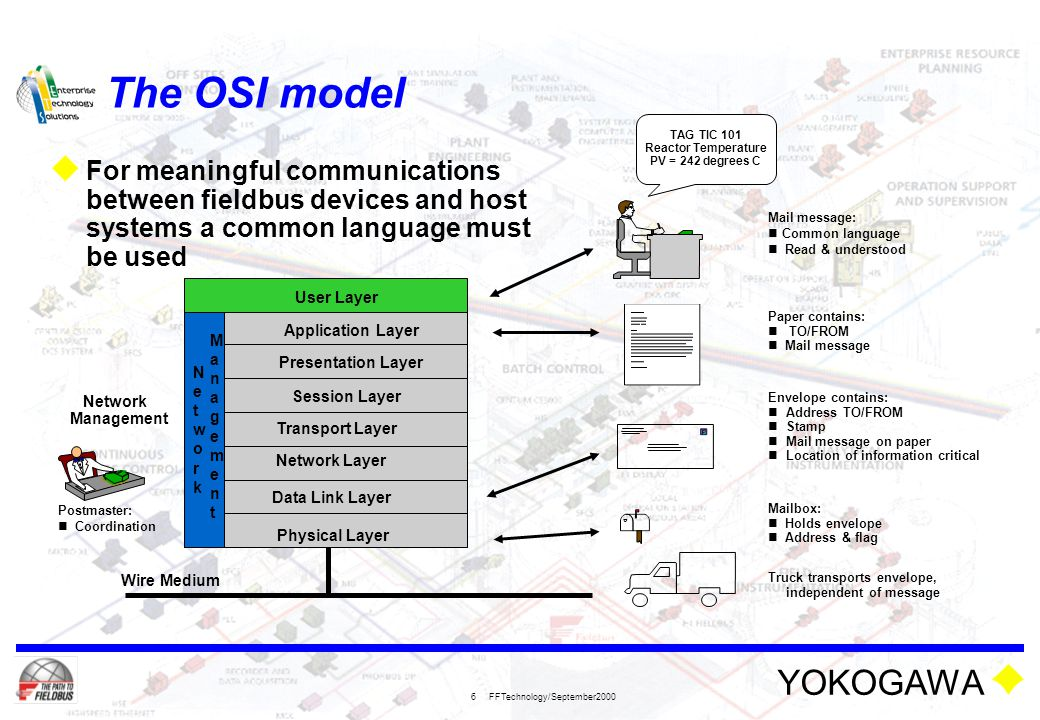 YOKOGAWA FFTechnology/September2000 7 The OSI model Physical Layer Data Link Layer Application Layer Wire Medium Application Layer Presentation Layer Session Layer Transport Layer Network Layer NetworkNetwork ManagementManagement User Layer Sensorbus Devicebus Fieldbus  Layers 1-4 handle the communications between processors  Layers 5-7 handle the communications between applications  The user layer is not defined by the ISO-OSI model