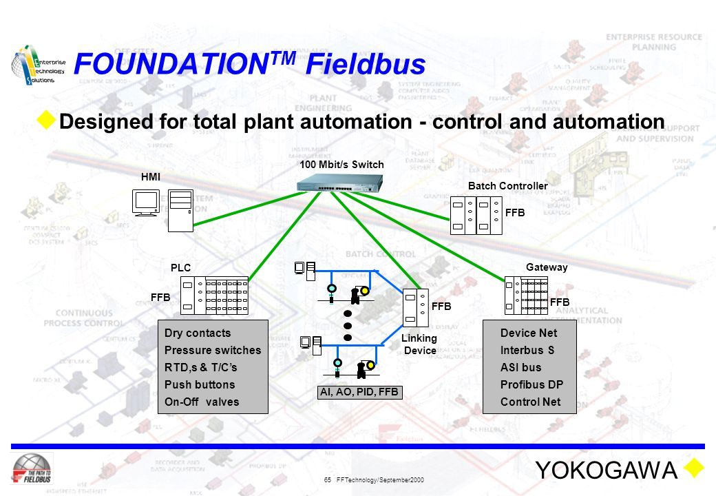 YOKOGAWA FFTechnology/September2000 65 FOUNDATION TM Fieldbus  Designed for total plant automation - control and automation Batch Controller HMI 100