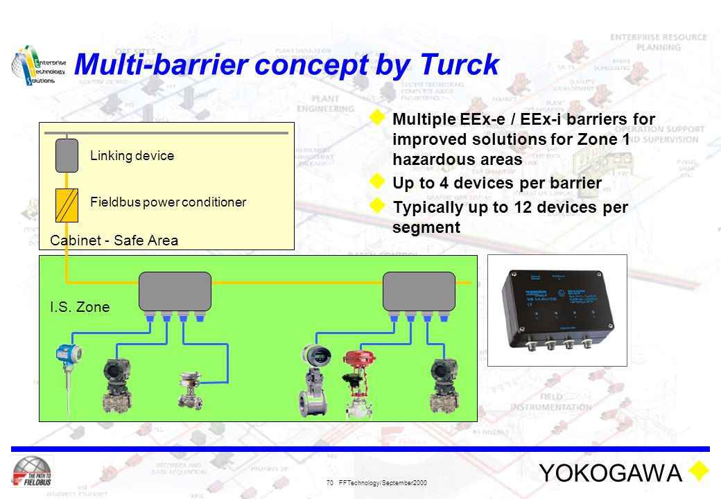 YOKOGAWA FFTechnology/September2000 70 Multi-barrier concept by Turck  Multiple EEx-e / EEx-i barriers for improved solutions for Zone 1 hazardous ar