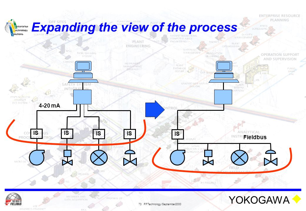 YOKOGAWA FFTechnology/September2000 73 Expanding the view of the process 4-20 mA IS Fieldbus