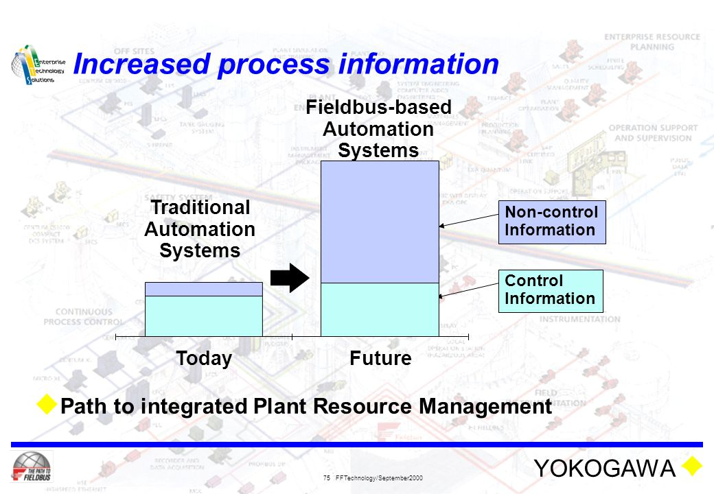 YOKOGAWA FFTechnology/September2000 75 Increased process information  Path to integrated Plant Resource Management Control Information Non-control In