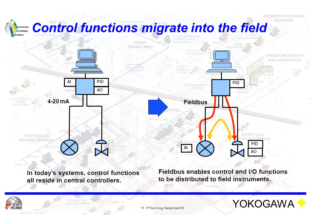 YOKOGAWA FFTechnology/September2000 76 Control functions migrate into the field 4-20 mA PID AO AI In today's systems, control functions all reside in
