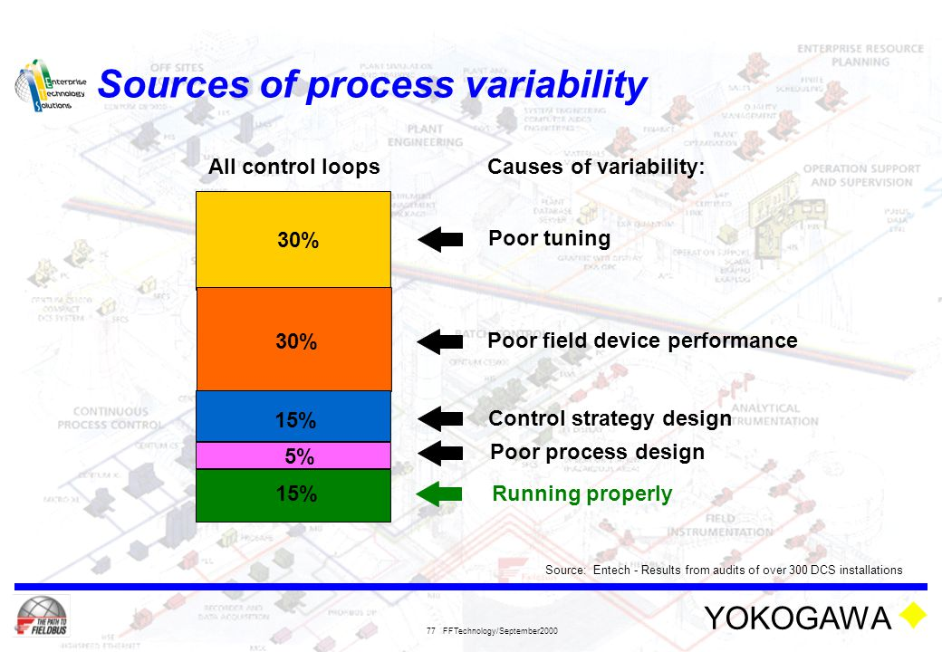 YOKOGAWA FFTechnology/September2000 77 Sources of process variability Causes of variability: Source: Entech - Results from audits of over 300 DCS inst