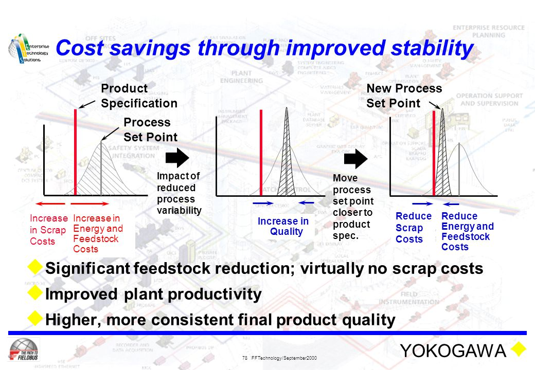 YOKOGAWA FFTechnology/September2000 78 Cost savings through improved stability  Significant feedstock reduction; virtually no scrap costs  Improved