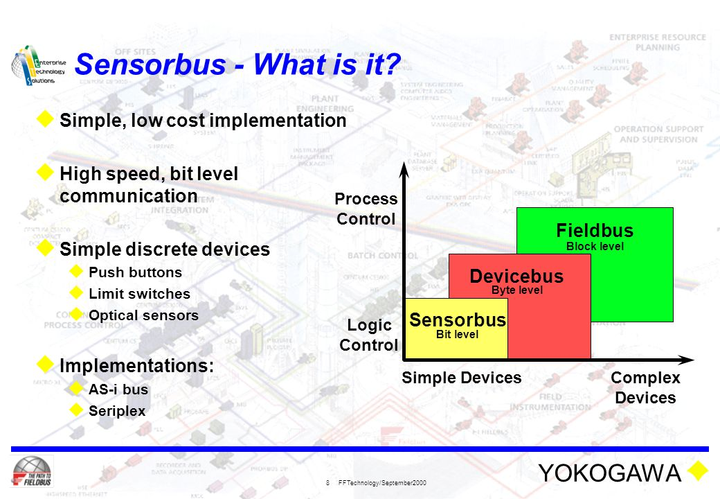 YOKOGAWA FFTechnology/September2000 9 Devicebus - What is it.