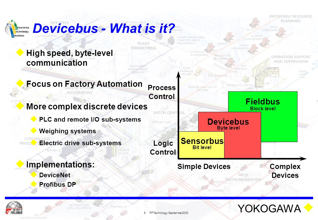 YOKOGAWA FFTechnology/September2000 9 Devicebus - What is it?  High speed, byte-level communication  Focus on Factory Automation  More complex disc