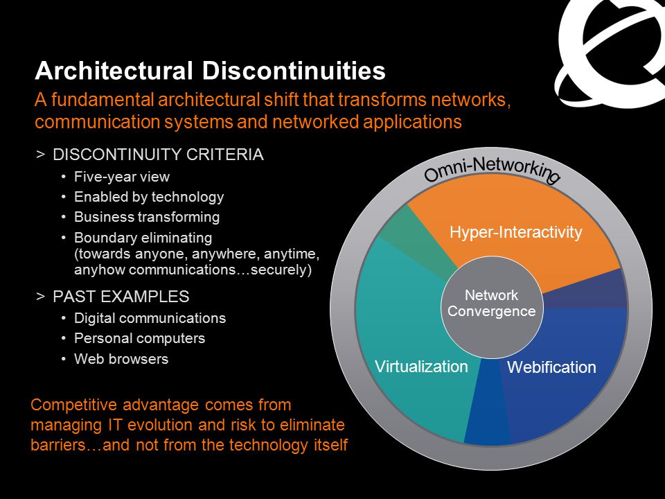 Hyper-Interactivity Architectural Discontinuities >DISCONTINUITY CRITERIA Five-year view Enabled by technology Business transforming Boundary eliminat
