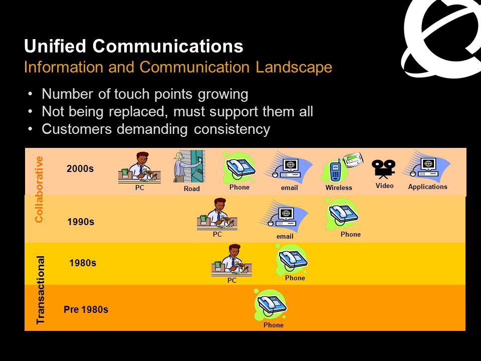 Unified Communications Information and Communication Landscape Pre 1980s Phone 1980s Phone Transactional PC 2000s Road Phone PC email Wireless Video P