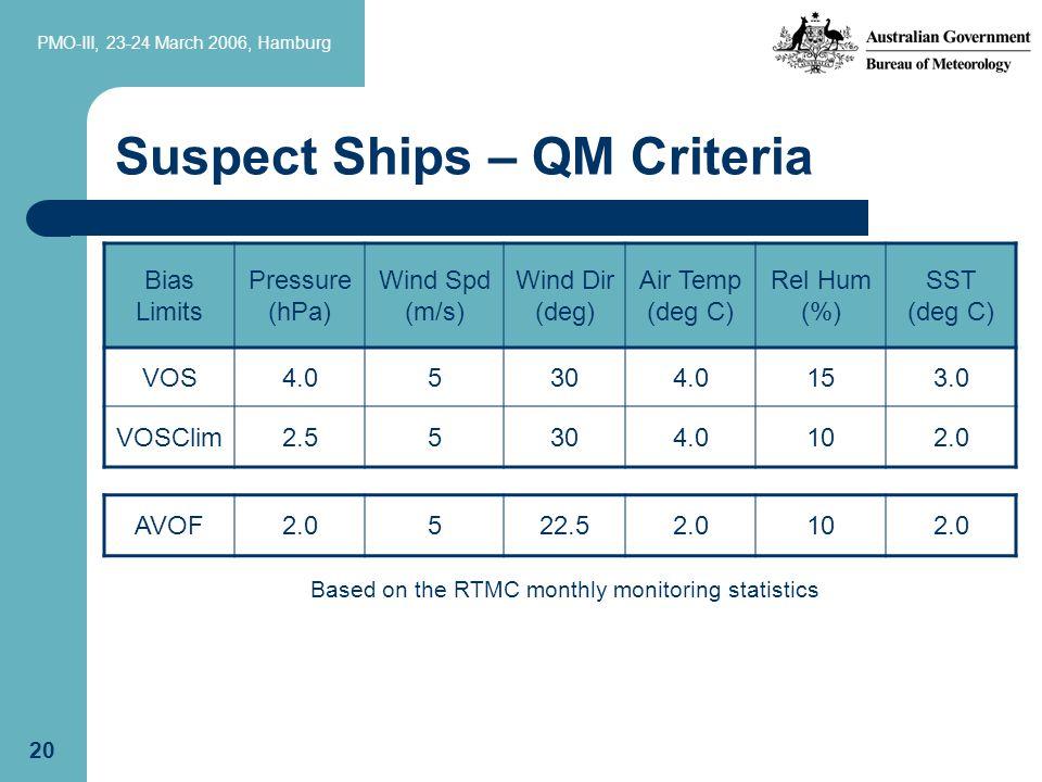 PMO-III, 23-24 March 2006, Hamburg 20 Suspect Ships – QM Criteria Bias Limits Pressure (hPa) Wind Spd (m/s) Wind Dir (deg) Air Temp (deg C) Rel Hum (%) SST (deg C) VOS4.05304.0153.0 VOSClim2.55304.0102.0 AVOF2.0522.52.0102.0 Based on the RTMC monthly monitoring statistics