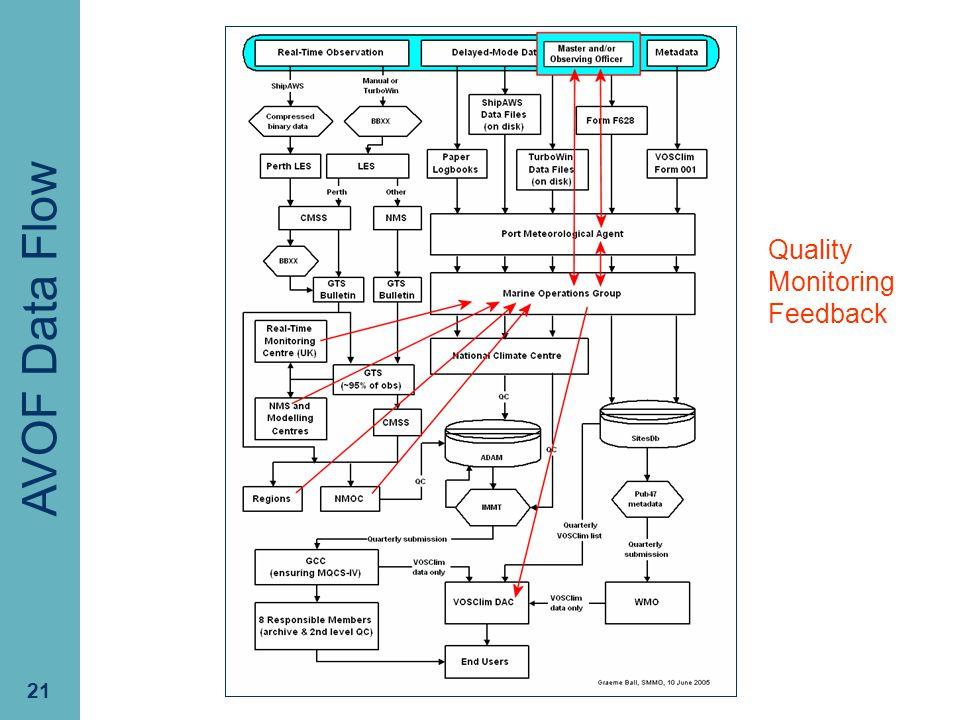 PMO-III, 23-24 March 2006, Hamburg 21 VOS Data Flow AVOF Data Flow Quality Monitoring Feedback