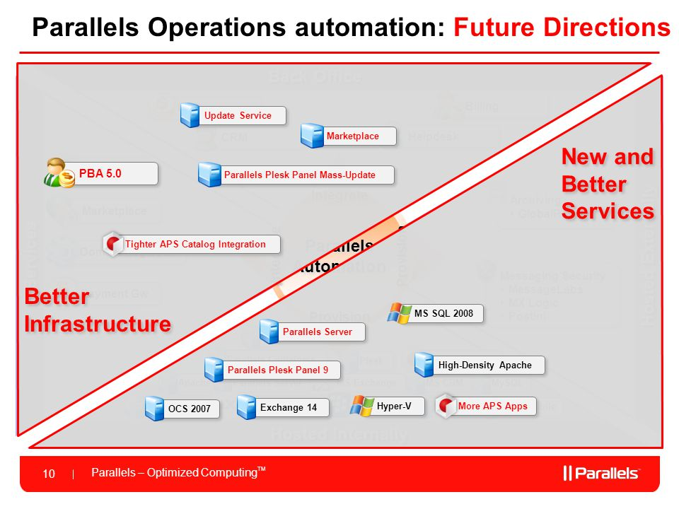 Parallels – Optimized Computing TM 10 Messaging Security MessageLabs MX Logic Postini Messaging Security MessageLabs MX Logic Postini Archiving GlobalRelay Archiving GlobalRelay Helpdesk Billing CRM ERP Parallels Operations automation: Future Directions Services Back Office Hosted Internally Hosted Externally Parallels Automation Provision Integrate Provision Integrate APS Catalog Payment Gw Marketplace Domain Registrar Hosted Internally MySQL Apache Good Mobile Parallels Containers Parallels Server MS SQL MS CRM PostgreSQL 200+ APS Apps MS SharePoint MS Exchange Blackberry Open-Exchange Plesk New and Better Services New and Better Services Better Infrastructure Better Infrastructure OCS 2007 Exchange 14 Parallels Plesk Panel 9 Parallels Server More APS Apps Hyper-V High-Density Apache PBA 5.0 Update Service Parallels Plesk Panel Mass-Update MS SQL 2008 Tighter APS Catalog Integration Marketplace