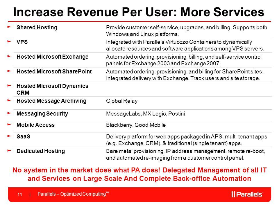 Parallels – Optimized Computing TM 11 Increase Revenue Per User: More Services ►Shared HostingProvide customer self-service, upgrades, and billing. Su