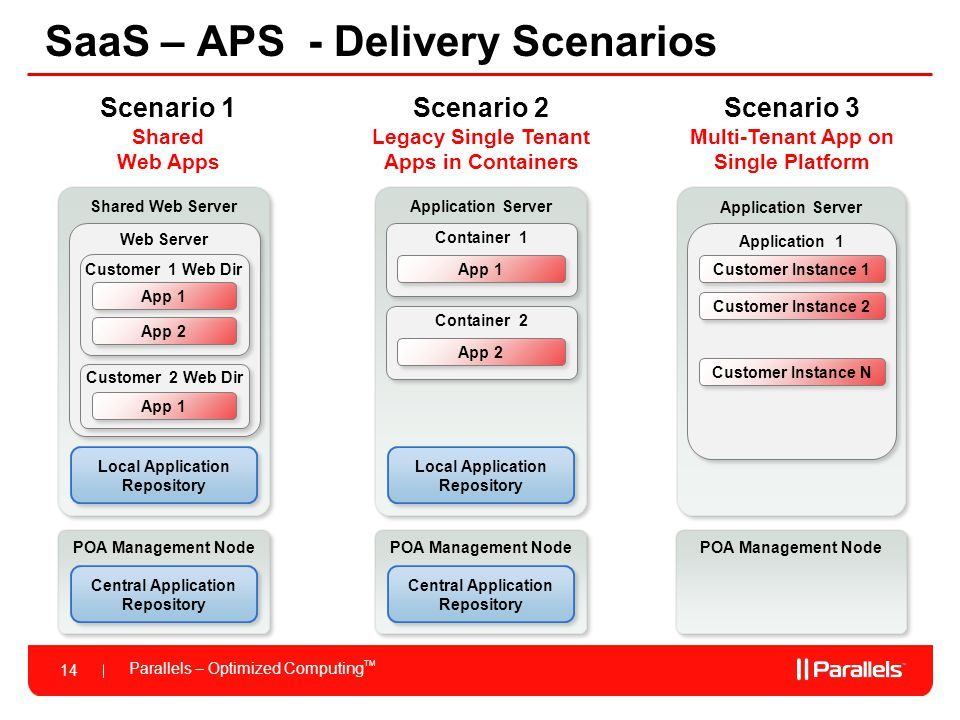 Parallels – Optimized Computing TM 14 SaaS – APS - Delivery Scenarios Shared Web Server Scenario 1 Shared Web Apps Scenario 2 Legacy Single Tenant Apps in Containers Scenario 3 Multi-Tenant App on Single Platform Web Server Customer 1 Web Dir App 1 App 2 Local Application Repository Application Server Container 1 App 1 Local Application Repository POA Management Node Central Application Repository Container 2 App 2 POA Management Node Central Application Repository Customer 2 Web Dir App 1 Application Server Application 1 Customer Instance 1 POA Management Node Customer Instance 2 Customer Instance N