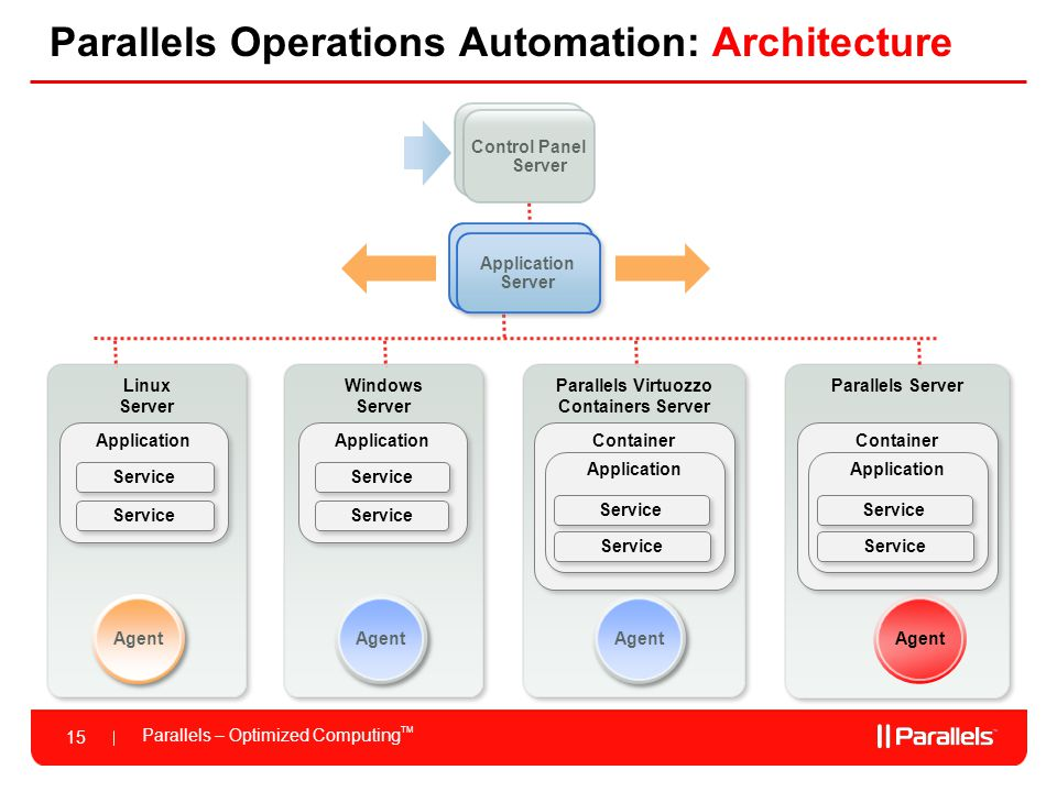 Parallels – Optimized Computing TM 15 Linux Server Parallels Operations Automation: Architecture Application Server Control Panel Server Windows Server Control Panel Server Application Server Parallels Virtuozzo Containers Server Parallels Server Agent Container Application Service Application Service Application Service Container Application Service