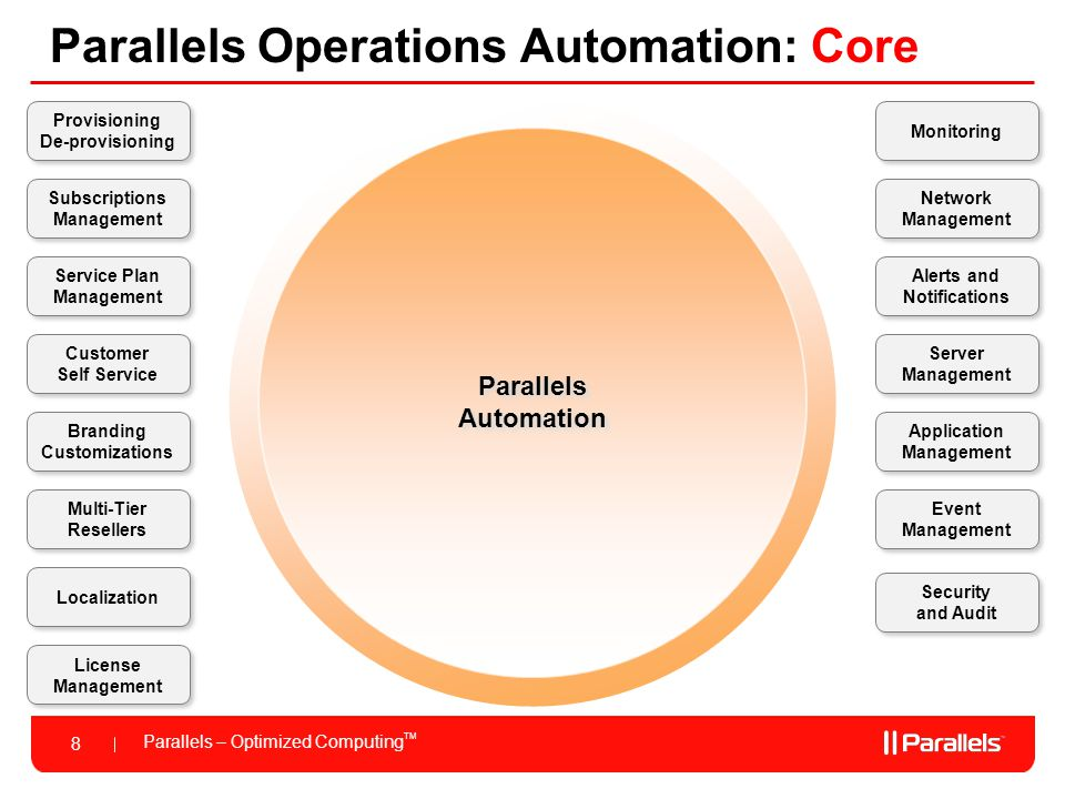 Parallels – Optimized Computing TM 8 Parallels Operations Automation: Core Parallels Automation Provisioning De-provisioning Customer Self Service Monitoring Server Management Application Management Service Plan Management Network Management Event Management Branding Customizations Alerts and Notifications Subscriptions Management Multi-Tier Resellers License Management Localization Security and Audit