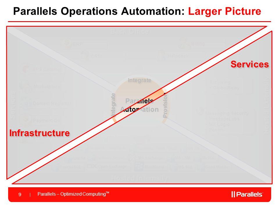 Parallels – Optimized Computing TM 9 Services Back Office Parallels Operations Automation: Larger Picture APS Catalog Payment Gw Marketplace Domain Re